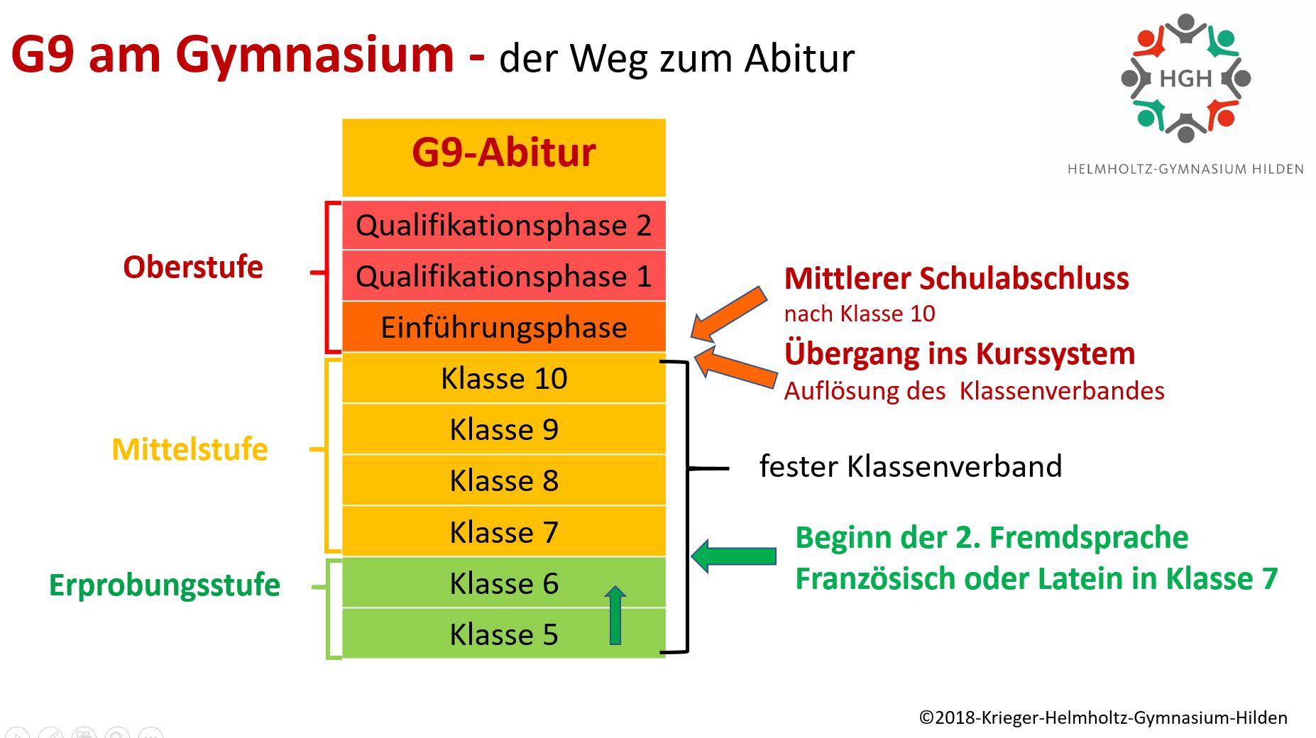Grafik G9 am Gymnasium der Weg zum Abitur